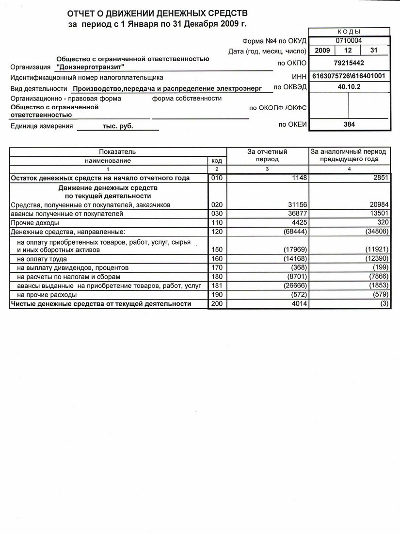 отчет о движении денежных средств новый бланк 0710004